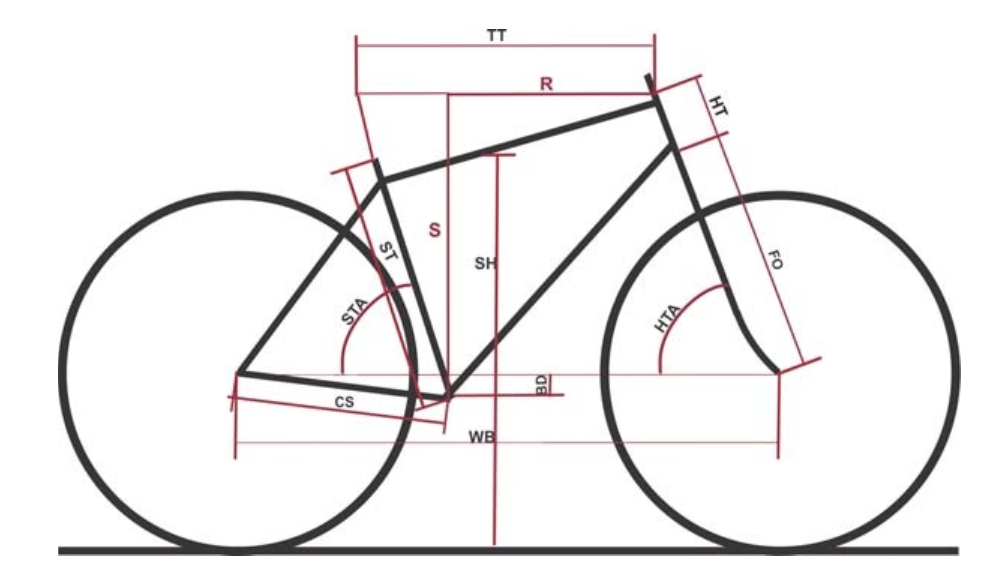 اندازه کردن دوچرخه